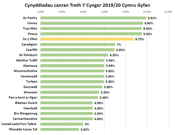 All Wales percentage increase comparison 19 20 Cym 700